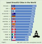 Feeling stressed? Places to visit, cities to avoid
