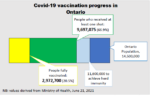 Daily update of Ontario's Covid-19 Vaccination Campaign
