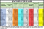 Status update of Covid-19 cases worldwide